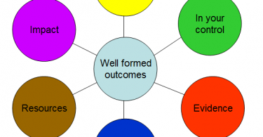 Well-Formed-Outcomes